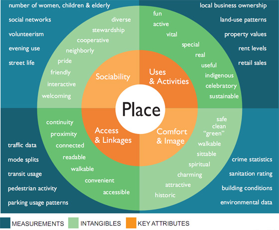 Four key qualities of a successful    place     Placemaking Chicago